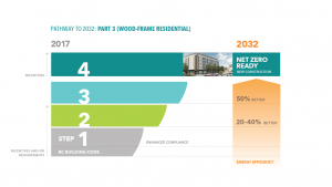 Image of BC Energy Step Code, 4 Steps for Part 3 wood frame residential buildings: Step 1 is enhanced compliance; Step 2 is 20-40% more efficient; Step 3 is 50% more efficient; Step 4 is net zero ready.